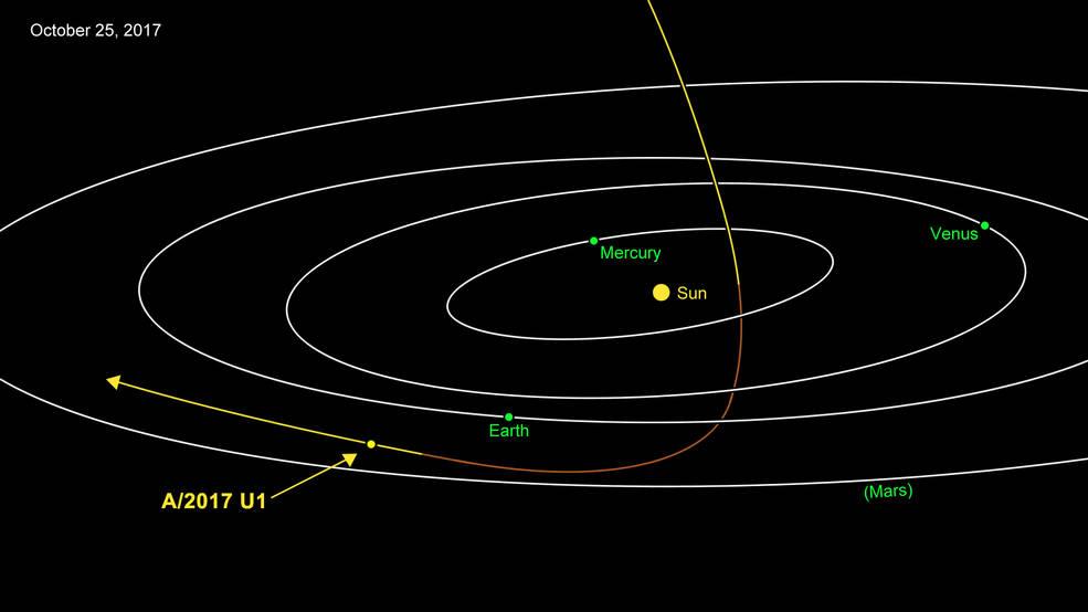 2017.10.27:小天体が地球の近くを通過